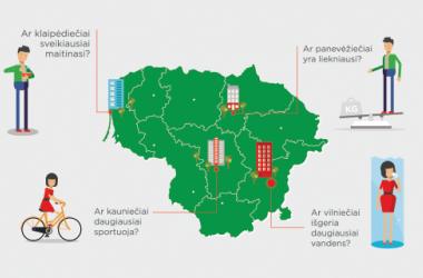 Didysis Lietuvos savijautos testas ir 21 dienos iššūkiai